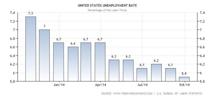 Unemployment chart